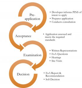 Processes of decisions